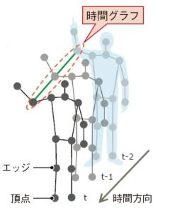 グラフ畳み込みニューラルネットワークを用いた代表的手法であるST-GCN。香港中文大学が2018年に発表した。(図:富士通研究所)
