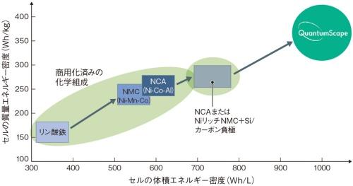 図1 高い体積エネルギー密度を誇る