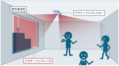 図1 電波を集光・増幅して室内をエリア化する