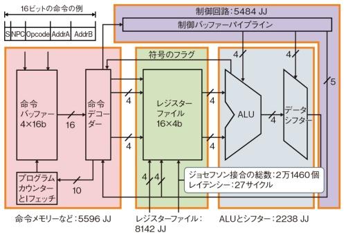 (b)プロセッサーの構成