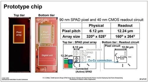 図1 今回試作したSPADイメージセンサーの写真と概要