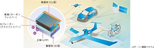 図1 クルマや飛行機、自転車、スマホやドローンの筐体や車体自体が電池に