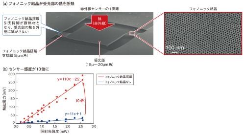 図1 受光部の熱を断熱してセンサー感度を向上