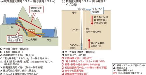 図1 新しい重力蓄電が揚水発電の課題の多くを解決