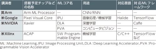 表1 Hot Chips 30で講演があった機械学習DSA(ドメイン特化アーキテクチャ)