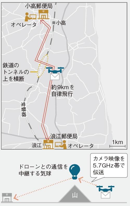 図1 ドローンが補助者の監視なしに目視外で飛行