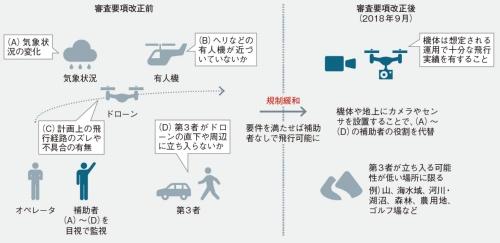 図2 目視外飛行を補助者なしで実施する要項が改正