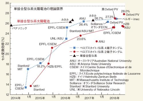 図1 ペロブスカイト/Si系のタンデムで変換効率28.0%を達成