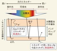 (a)太陽電池はエネルギーで光をふるい分け