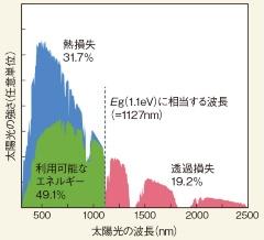 (b)単接合型Si系電池では太陽光の49.1%だけが利用対象