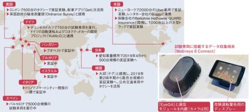 図1 世界10カ国で2万台以上の試験車両を運行中