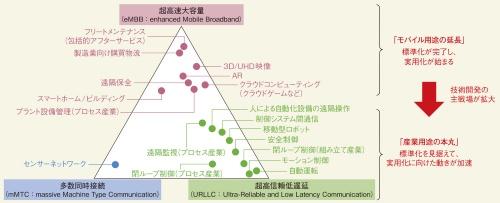 図1 5G技術開発の主戦場が拡大