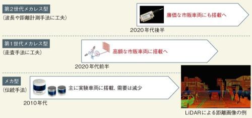 図1 自動運転車向けLiDARが第2の進化
