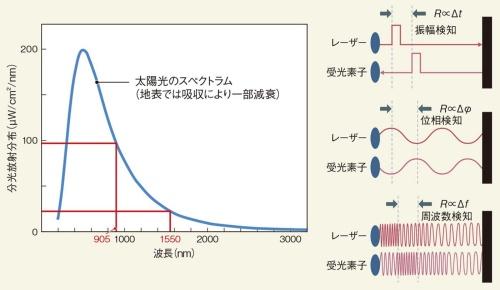 """図4 長波長化と""""レーダー化""""が進む"""