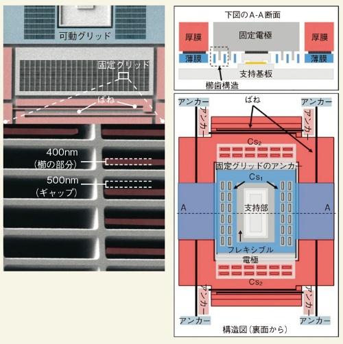 図1 0.12mm<sup>2</sup>のz軸加速度センサー