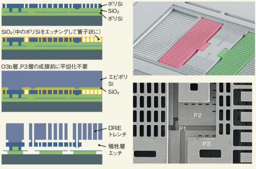 図2 Boschの3層ポリSi MEMSプロセスとz軸加速度センサー