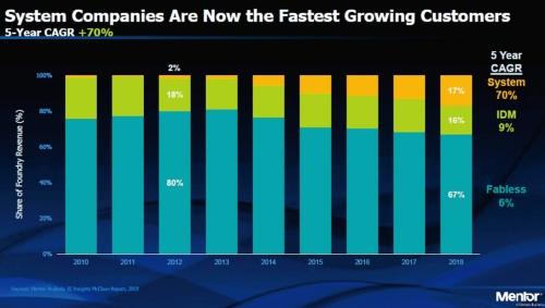 図6 ファウンドリーの売り上げに占める顧客の割合の推移