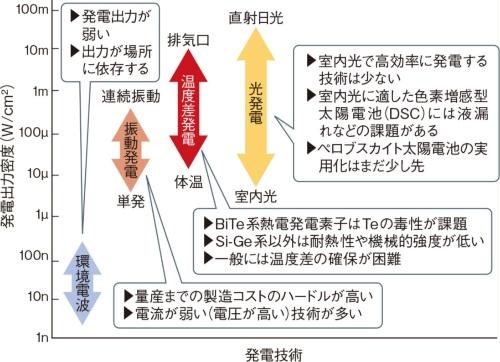 図1 エネルギーハーベスティング技術は課題山積