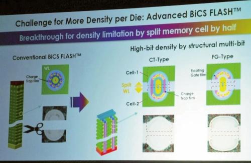 図2 「split memory cell」技術の概要