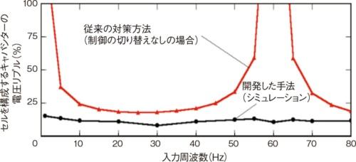 図4 低い周波数でも同一周波数でも動作可能