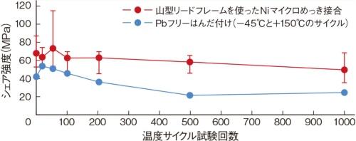 図3 高い耐熱性と接合強度を実現