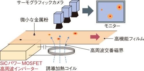 図1 高周波誘導加熱を利用した金属粉検知の仕組み