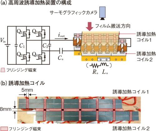 図2  試作した高周波誘導加熱装置