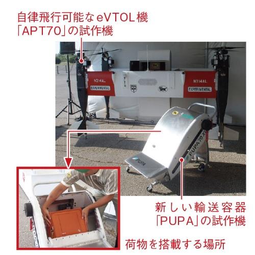 図1 「空飛ぶトラック」を開発