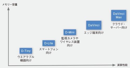 図2 複数のバージョンを用意