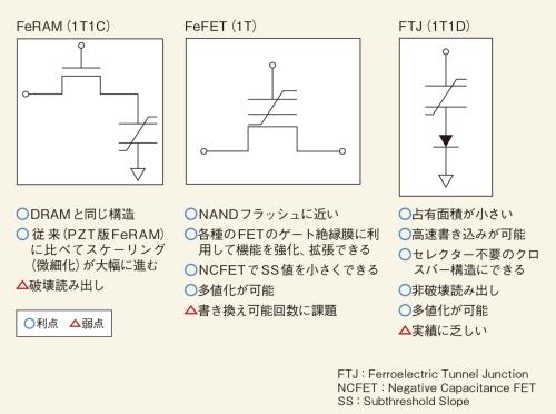 図1 強誘電体メモリーに3種類の構成
