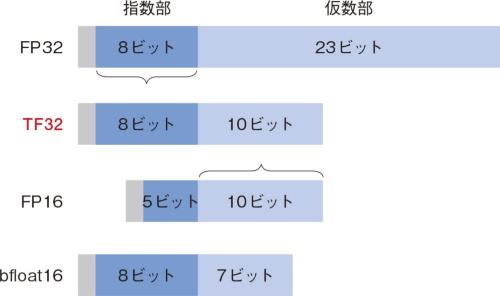 (b)TF32と他のフォーマットの比較