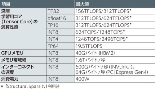 (c)TF32と他のフォーマットの比較