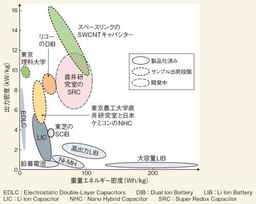 図1 重量エネルギー密度でNi-MH2次電池や高出力LIBに追いつく