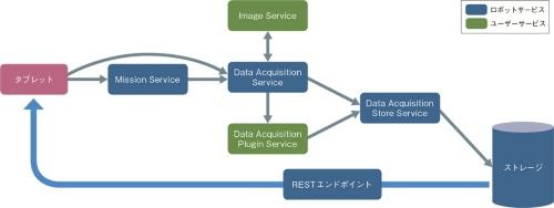 図7 Spotのデータ取得のモデル