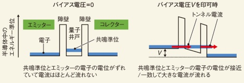 (b)既存のRTDはバイアス電圧の印可時にトンネル電流が流れる