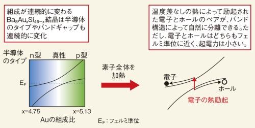 図6 組成/バンドギャップを連続的に変化させて電荷を取り出す
