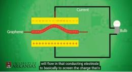 (b)グラフェンの振動を電力に変換