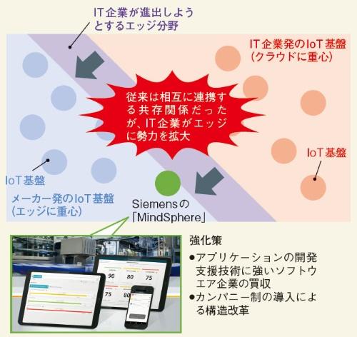 図1 IoT基盤の強化を急ぐ