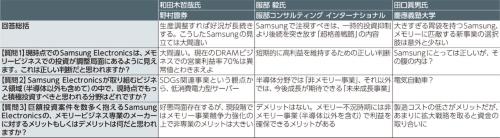 表1 「投資王Samsung目線で量る、メモリー市況の今」をテーマにしたテクノ大喜利の回答