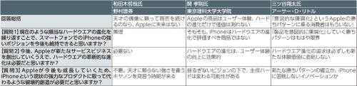 表1 「Apple、iPhoneの向こう側」をテーマにしたテクノ大喜利の回答