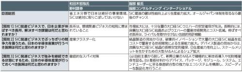 表1 「奇貨SiC、日本に居くべし」をテーマにしたテクノ大喜利の回答
