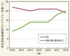 (a)中国企業が増加