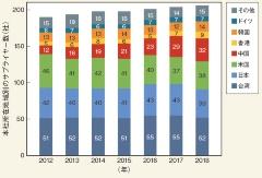 (b)2012年比で米国企業が大幅減