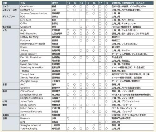 表1 中国系の全Appleサプライヤーの星取表