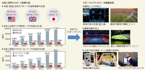 図1 テクノロジーでスポーツ産業の成長を促進
