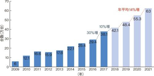 図1 全世界での産業用ロボットの販売台数は増加基調