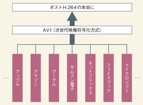 図1 映像符号化方式の主役に躍り出るAV1