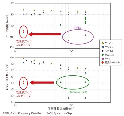 図1 半導体技術の変遷と各用途向けプロセッサーのチップ面積およびトランジスタ数の関係