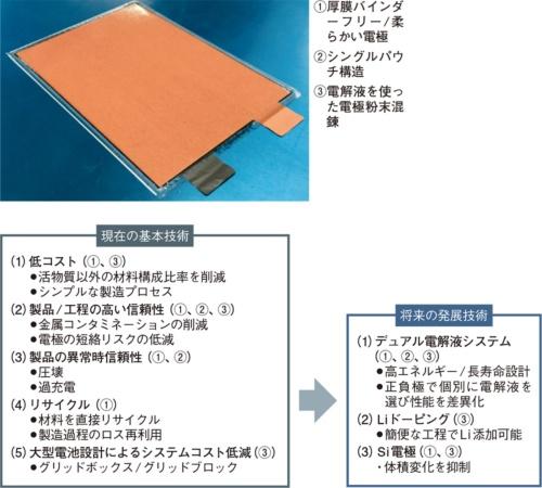 図2 クレイ型電池には進化するポテンシャルがある