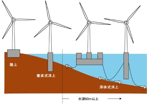 図1 洋上風車の種類